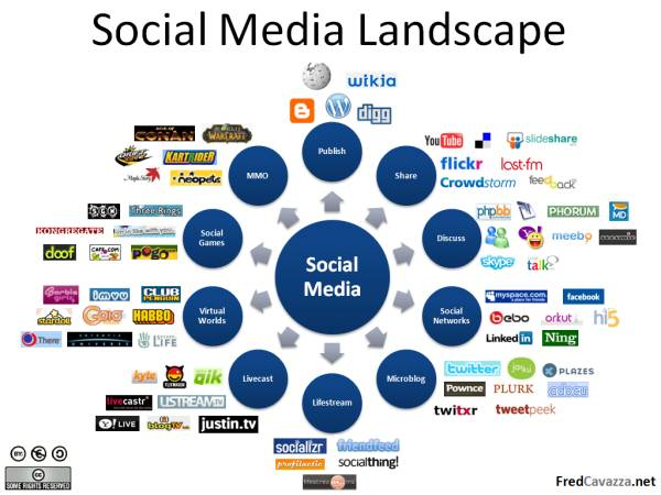 Hiring a Social Media Assistant Is a Good Idea to Help Your Business Grow
